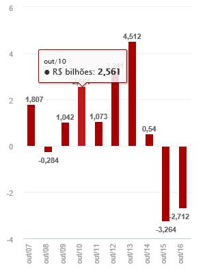 Saques da poupança até outubro superam depósitos em R$ 53 bilhões