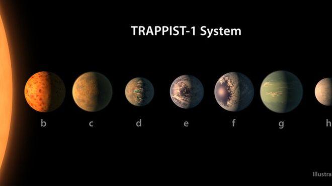 Astrônomos anunciam descoberta de novo sistema solar que pode conter água - e vida
