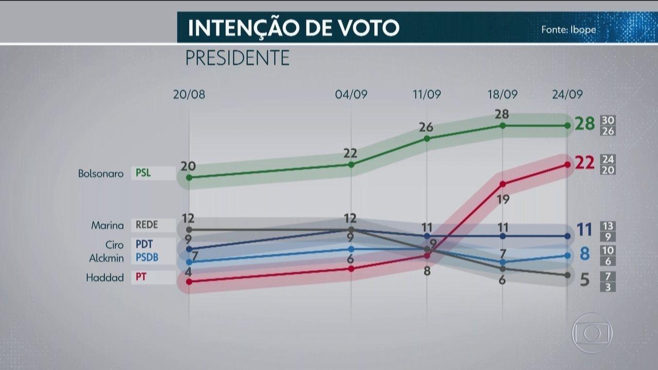 Pesquisa Ibope de 24 de setembro para presidente por sexo, idade, escolaridade, renda, religião, raça e região